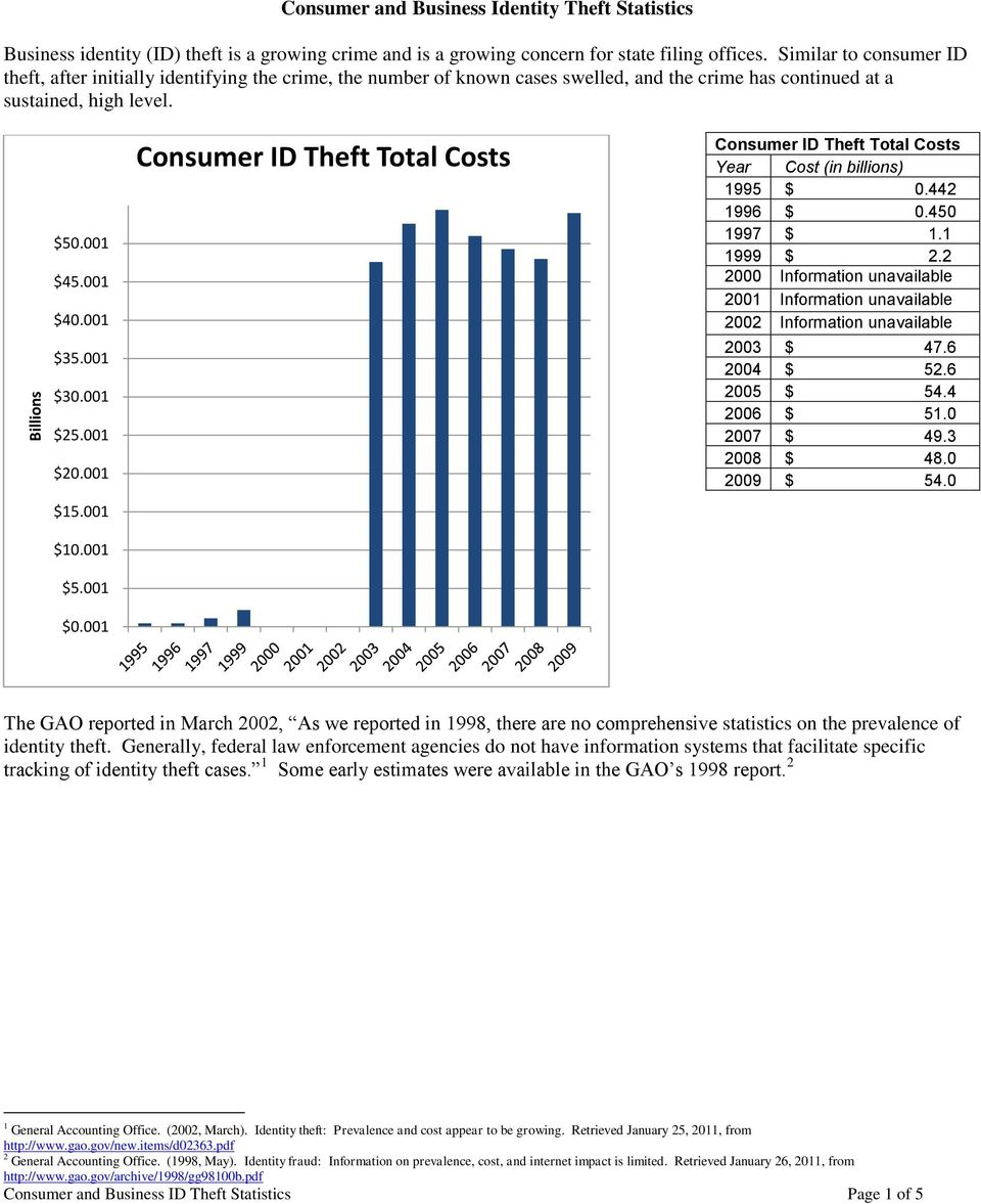 001 $25.001 $20.001 Consumer ID Theft Total Costs Consumer ID Theft Total Costs Year Cost (in billions) 1995 $ 0.442 1996 $ 0.450 1997 $ 1.1 1999 $ 2.
