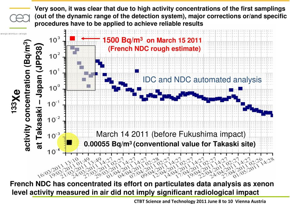 occurred after the reactor shutdowns 07/05/2011 14/05/2011 Fukushima signature still observable (from Likelihood method used by French NDC on Spalax systems data) 21/05/2011