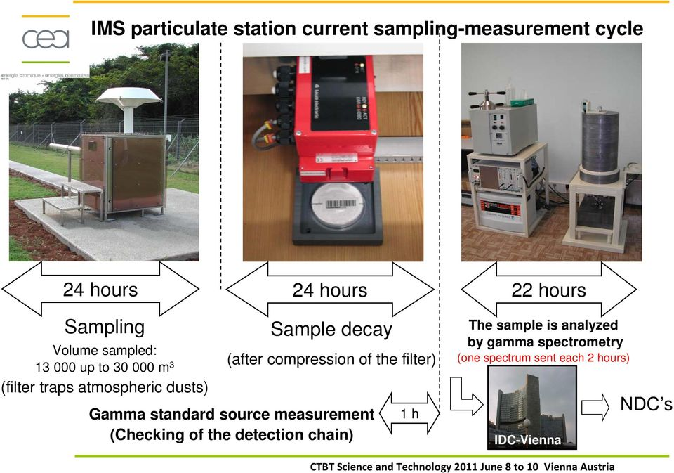 compression of the filter) Gamma standard source measurement (Checking of the detection chain)