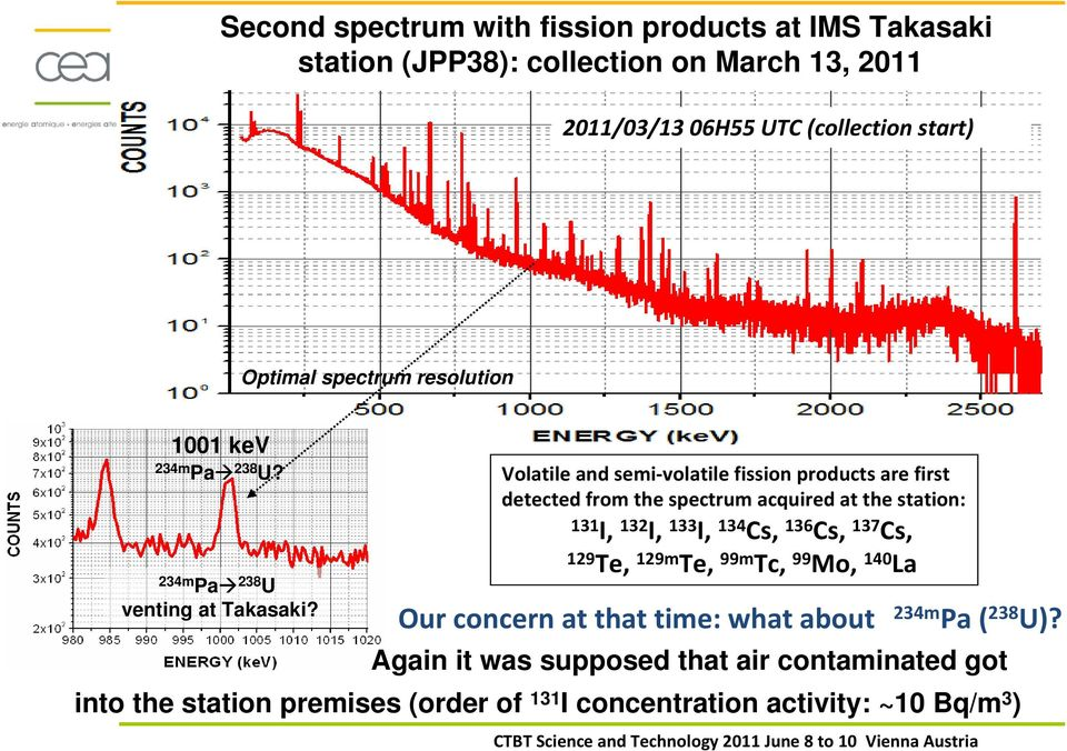 Volatile and semi volatile fission products are first detected from the spectrum acquired at the station: 131 I, 132 I, 133 I, 134 Cs, 136 Cs, 137