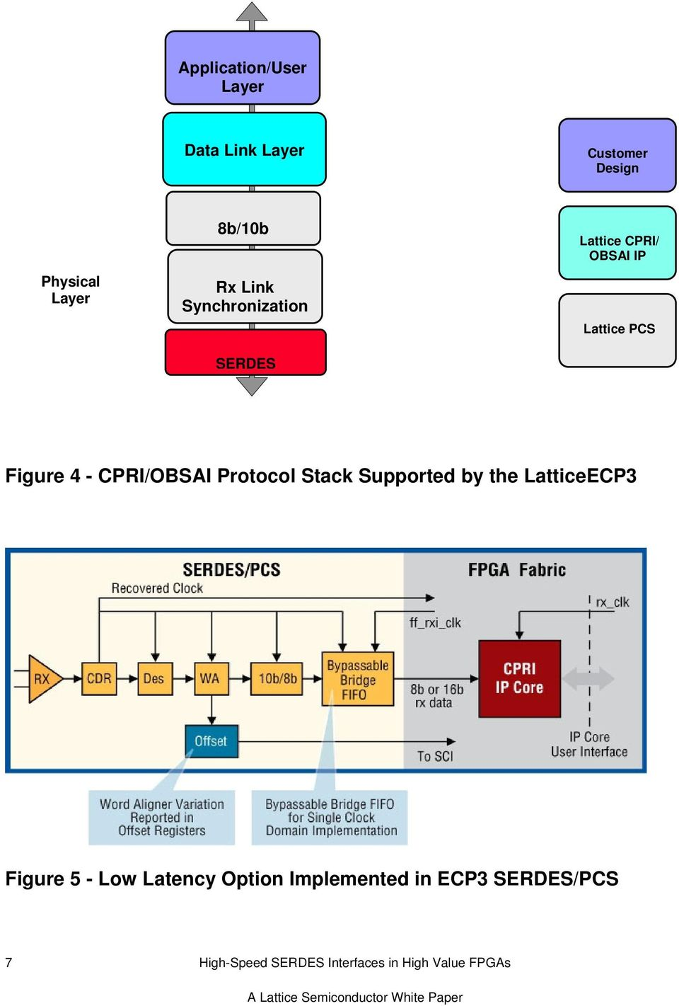 CPRI/OBSAI Protocol Stack Supported by the LatticeECP3 Figure 5 - Low Latency