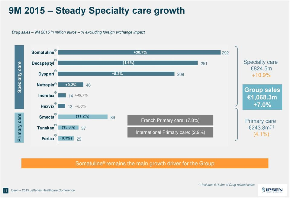 3m +7.0% Primary care Smecta Tanakan Forlax (11.2%) (15.8%) 37 (0.3%) 29 89 French Primary care: (7.8%) International Primary care: (2.9%) Primary care 243.8m (1) (4.