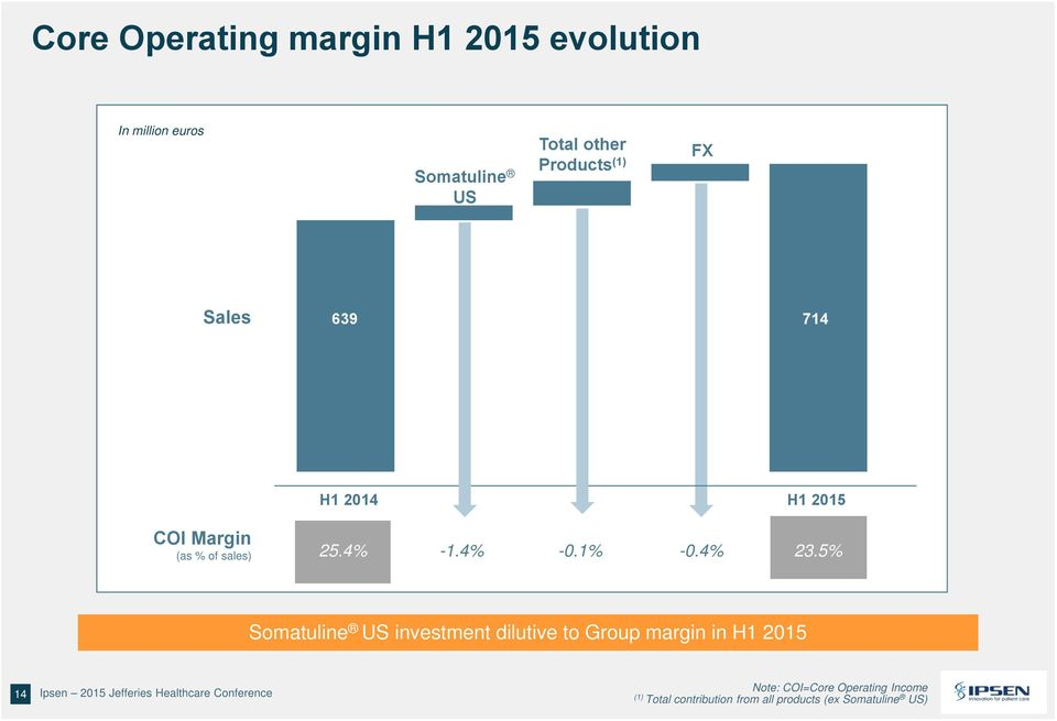 5% Somatuline US investment dilutive to Group margin in H1 2015 14 Ipsen 2015 Jefferies Healthcare Conference 14