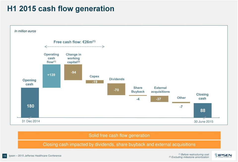 cash flow generation Closing cash impacted by dividends, share buyback and external acquisitions 15 Ipsen 2015 Jefferies Healthcare