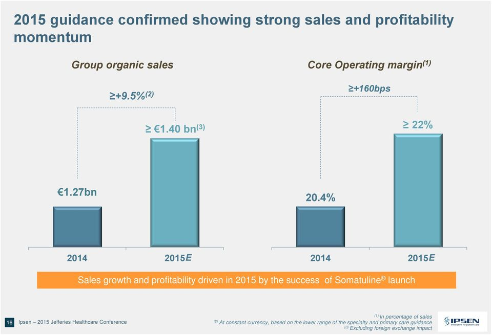 4% 2014 2015E 2014 2015E Sales growth and profitability driven in 2015 by the success of Somatuline launch 16 Ipsen 2015 Jefferies
