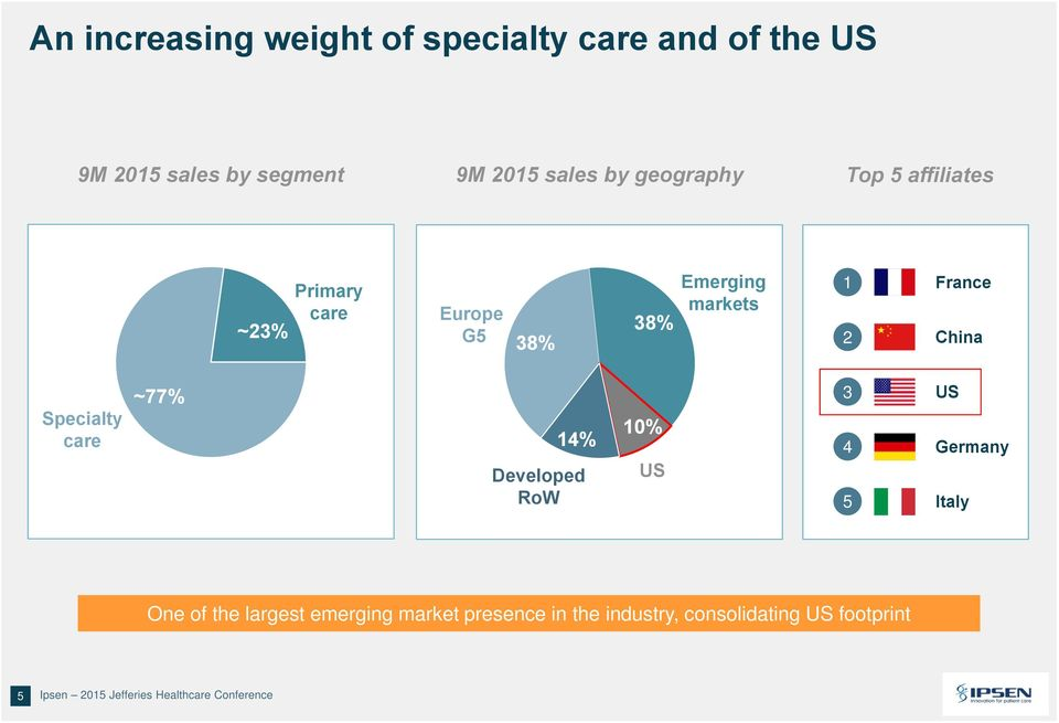 RoW 10% US 3 US 4 Germany 5 Italy One of the largest emerging market presence in the industry, consolidating US