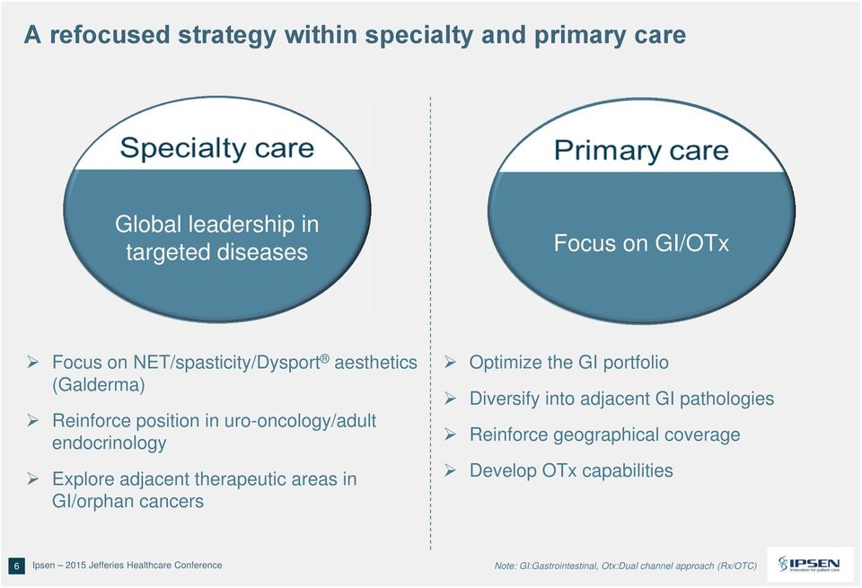 the GI portfolio Diversify into adjacent GI pathologies Reinforce geographical coverage Develop OTx capabilities 6 Ipsen 2015 Jefferies
