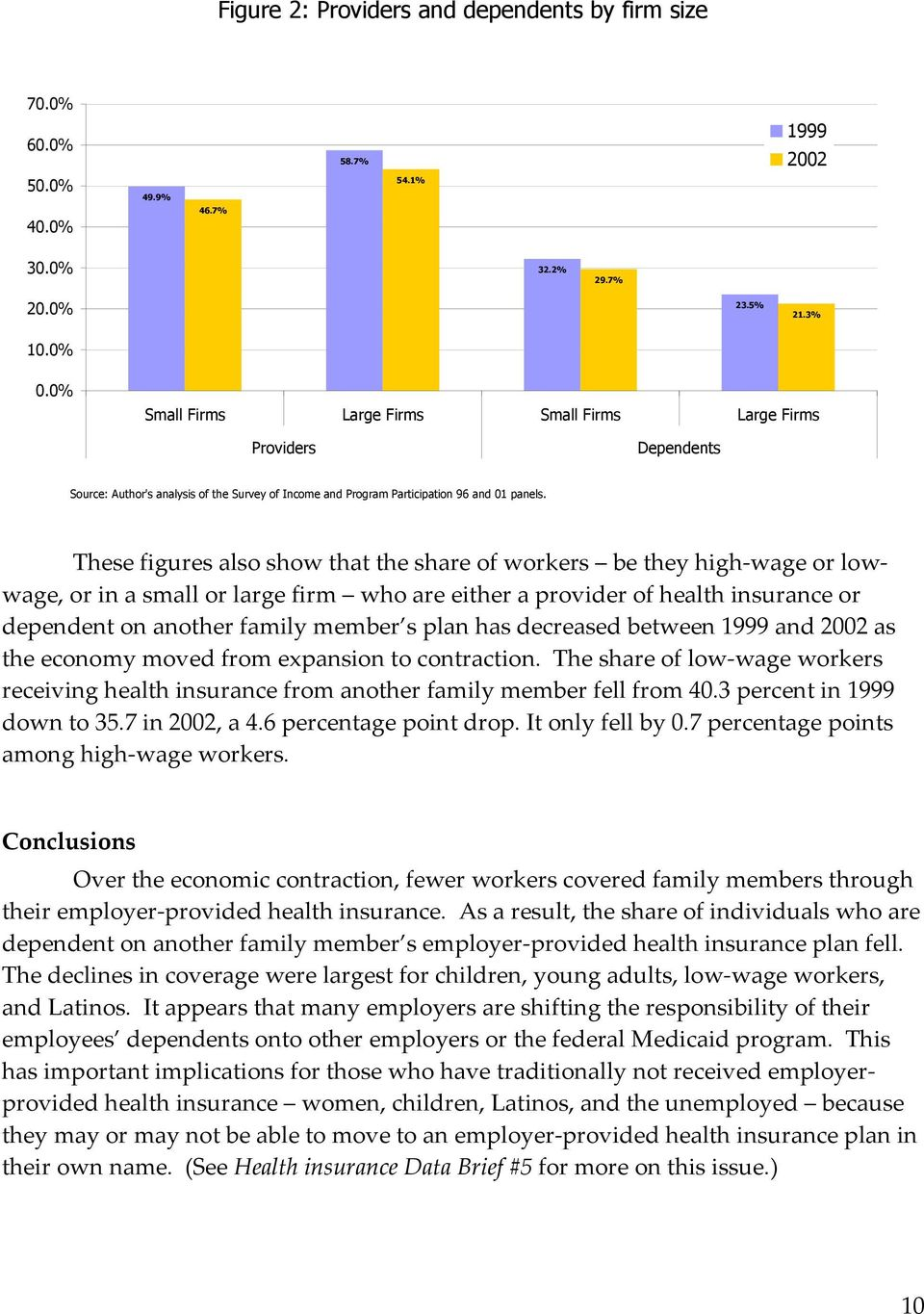 These figures also show that the share of workers be they high-wage or lowwage, or in a small or large firm who are either a provider of health insurance or dependent on another family member s plan
