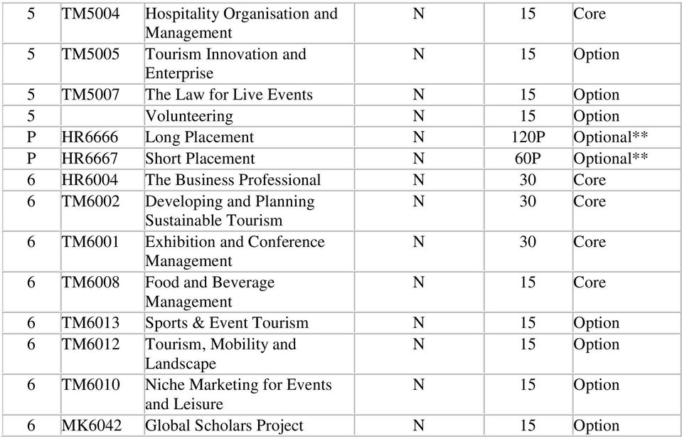 Developing and Planning N 30 Core Sustainable Tourism 6 TM6001 Exhibition and Conference N 30 Core Management 6 TM6008 Food and Beverage N 15 Core Management 6 TM6013