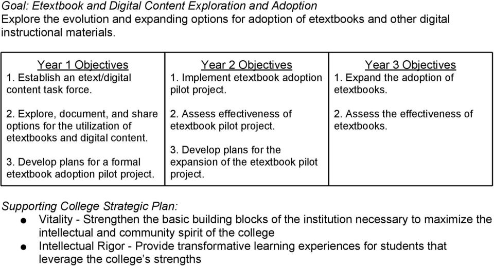 Explore, document, and share options for the utilization of etextbooks and digital content. 3. Develop plans for a formal etextbook adoption pilot project. 1.
