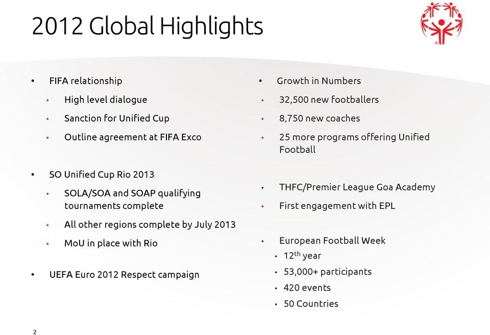2012 Respect campaign Growth in Numbers 32,500 new footballers 8,750 new coaches 25 more programs offering Unified Football