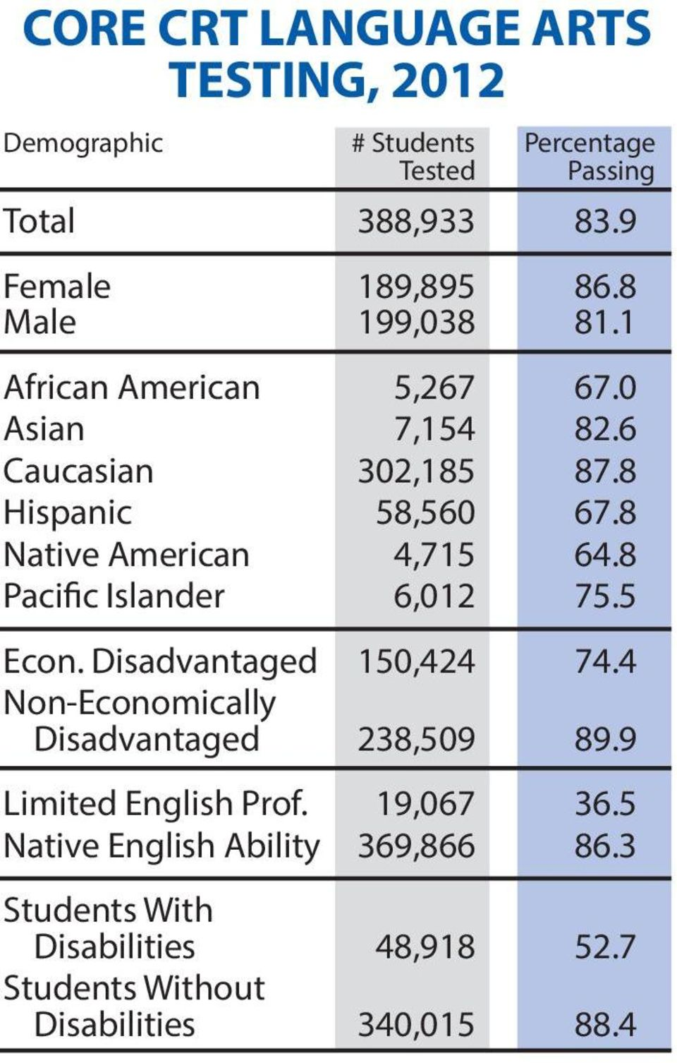 8 Native American 4,715 64.8 Pacific Islander 6,012 75.5 Econ. Disadvantaged 150,424 74.