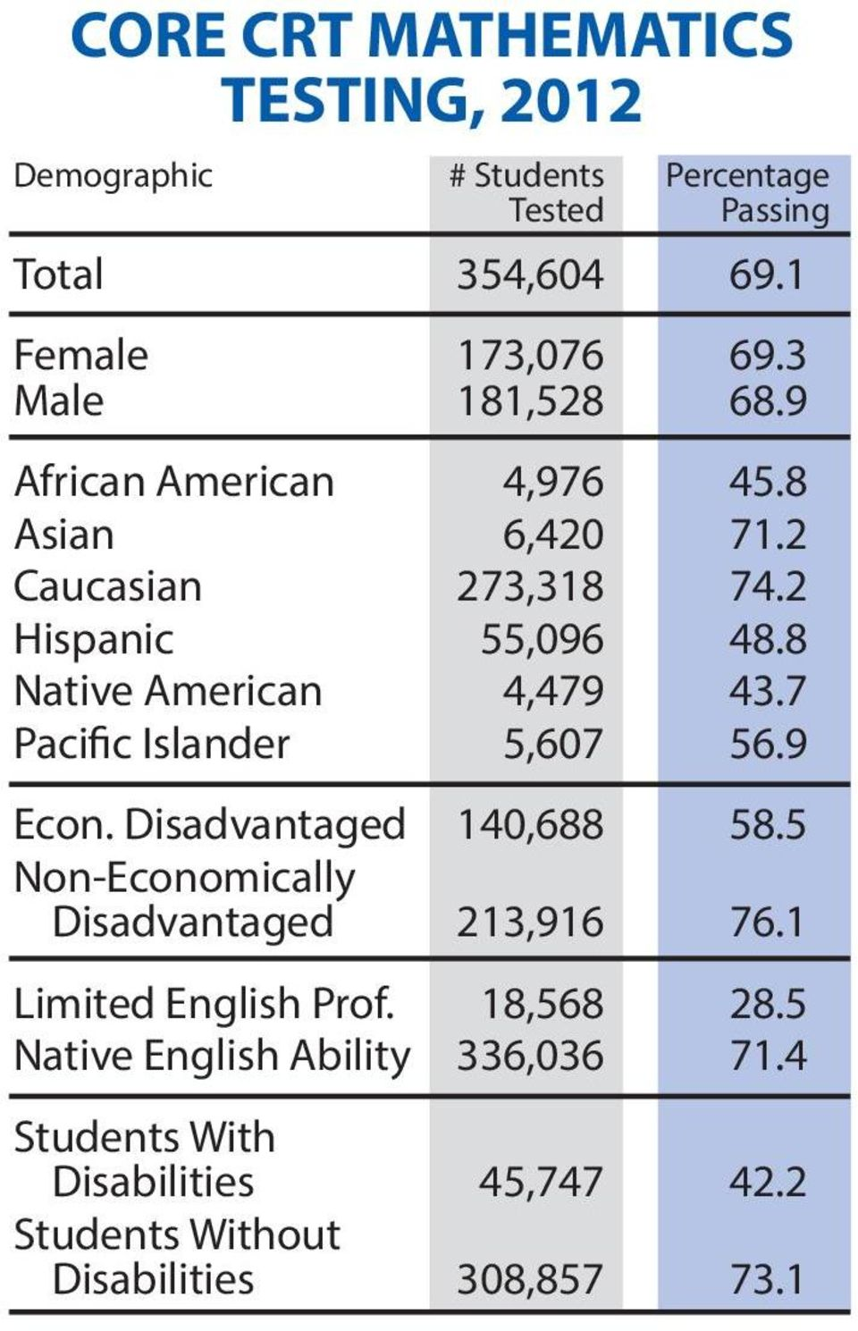 8 Native American 4,479 43.7 Pacific Islander 5,607 56.9 Econ. Disadvantaged 140,688 58.