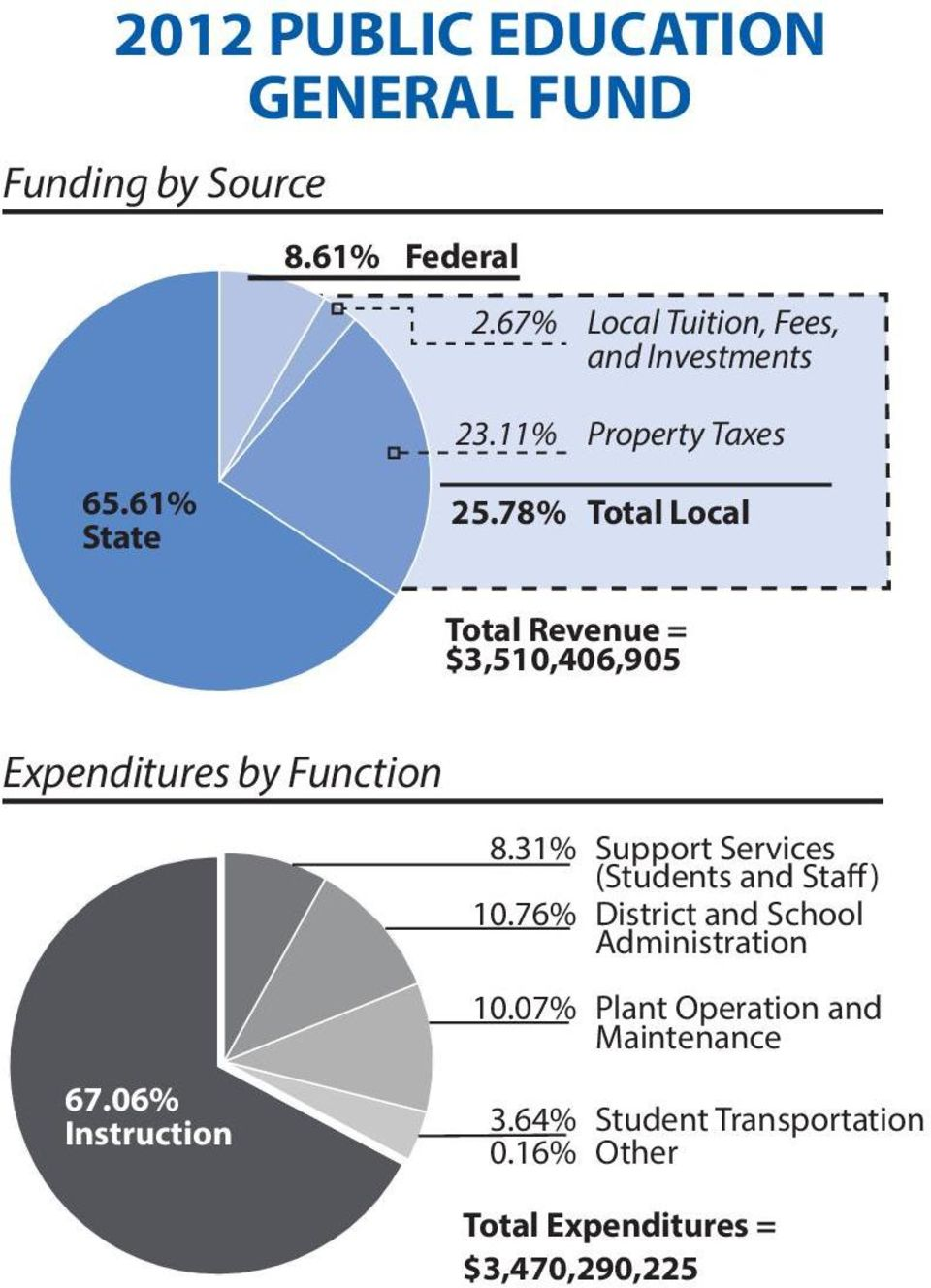 78% Total Local Total Revenue = $3,510,406,905 Expenditures by Function 8.