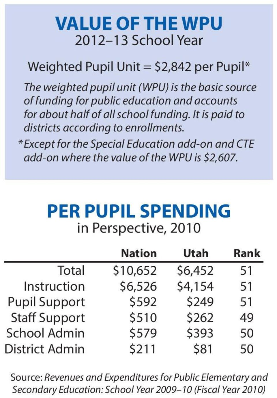 * Except for the Special Education add-on and CTE add-on where the value of the WPU is $2,607.