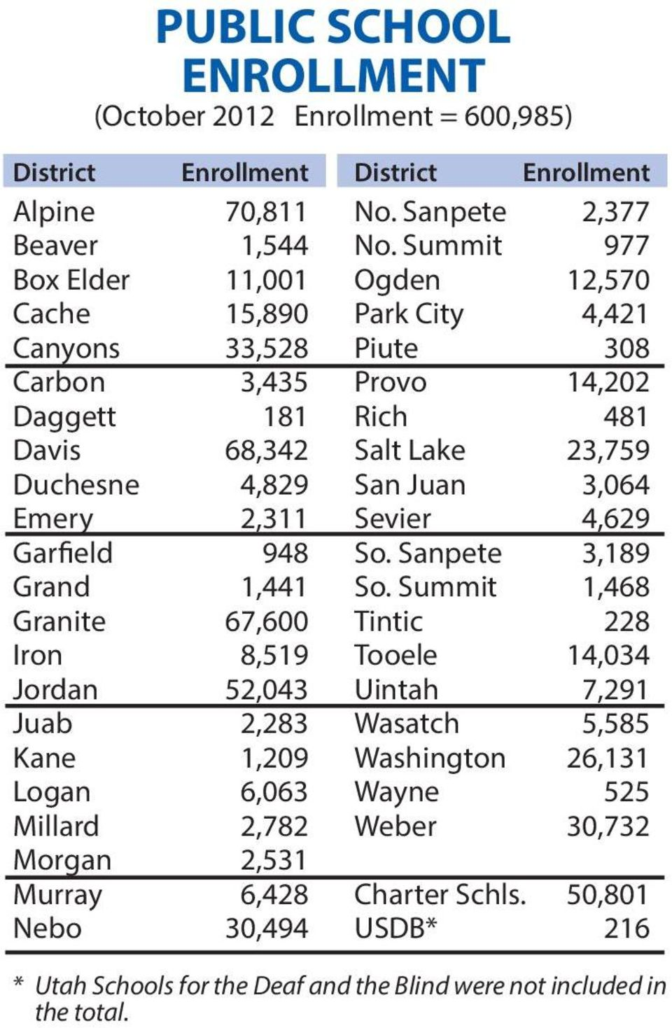 Enrollment No. Sanpete 2,377 No. Summit 977 Ogden 12,570 Park City 4,421 Piute 308 Provo 14,202 Rich 481 Salt Lake 23,759 San Juan 3,064 Sevier 4,629 So. Sanpete 3,189 So.