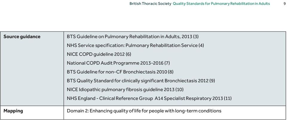 for non-cf Bronchiectasis 2010 (8) BTS Quality Standard for clinically significant Bronchiectasis 2012 (9) NICE Idiopathic pulmonary fibrosis guideline 2013