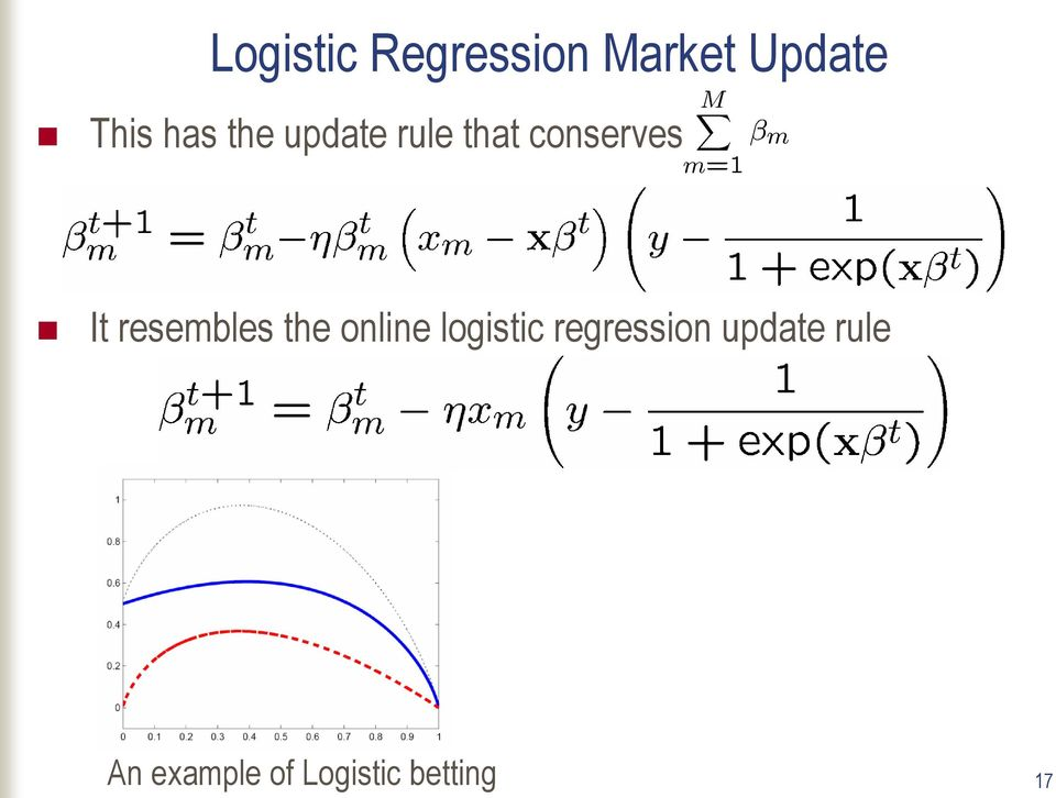 resembles the online logistic regression