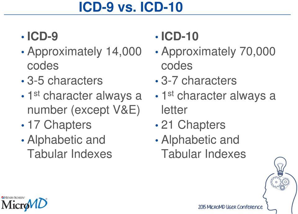 Image Result For Icd 10 Code