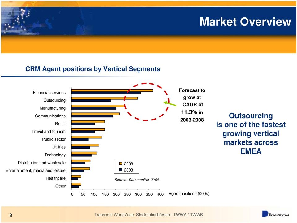 3% in 2003-2008 Outsourcing is one of the fastest growing vertical markets across EMEA Distribution and wholesale