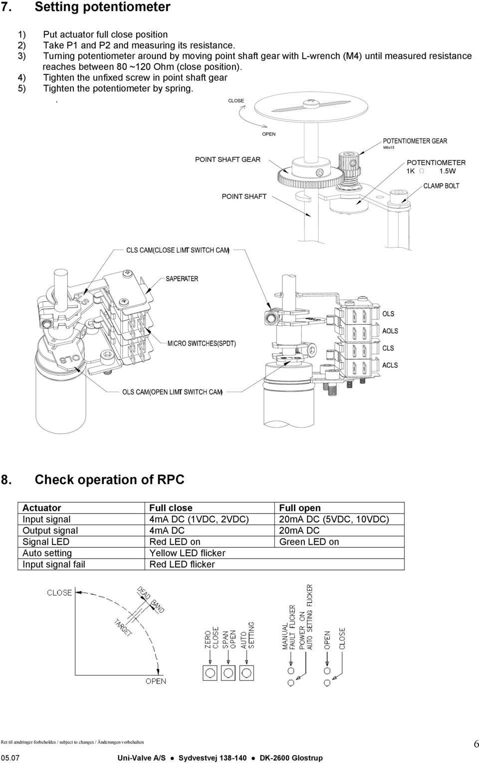 4) Tighten the unfixed screw in point shaft gear 5) Tighten the potentiometer by spring.. M6x15 POINT SHAFT GEAR POTENTIOMETER 1K 1.5W POINT SHAFT 8.