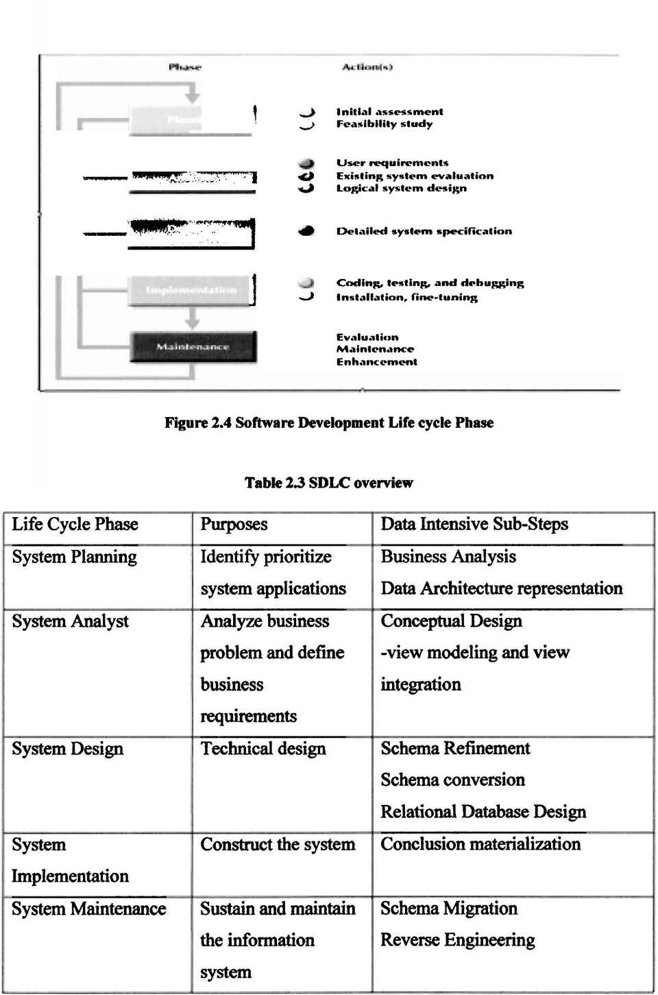 4 Software Development Life cycle Phase Table 23 SDLC overview Life Cycle Phase System Planning System Analyst System Design System Implementation System Maintenance putposes Identify prioritize