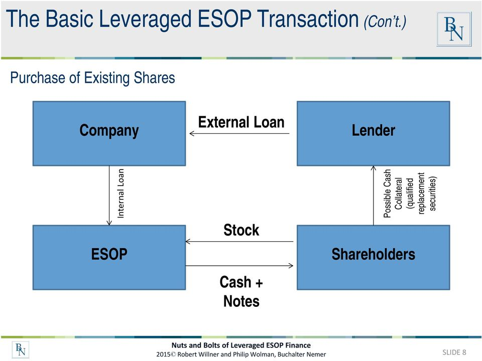Loan ESOP Stock Cash + Notes Possible Cash Collateral (qualified