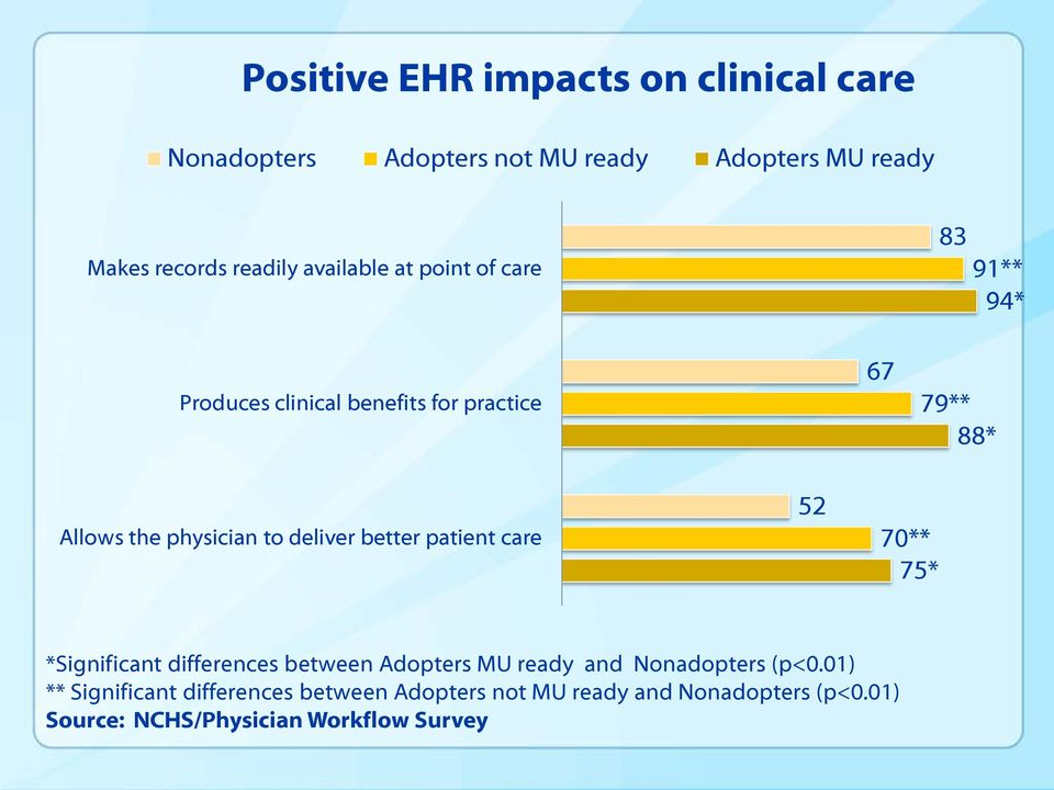 deliver better patient care 52 70** 75* *Significant differences between Adopters MU ready and Nonadopters (p<0.