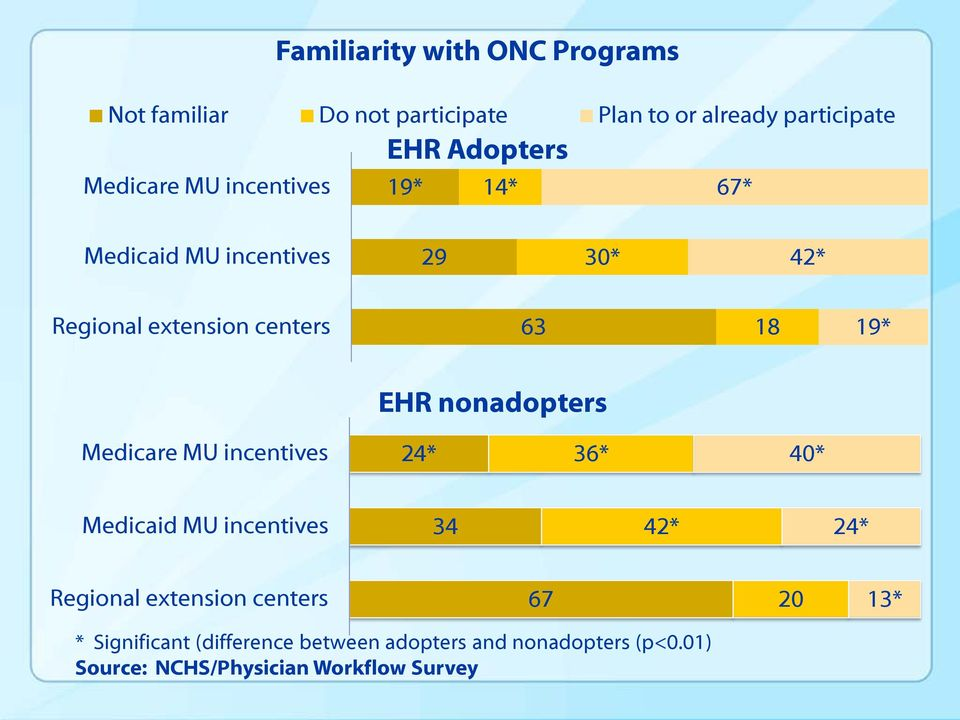 nonadopters Medicare MU incentives 24* 36* 40* Medicaid MU incentives 34 42* 24* Regional extension centers