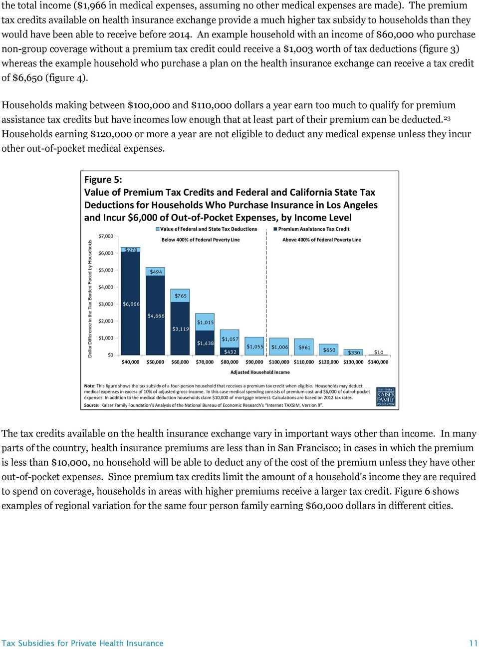 An example household with an income of $60,000 who purchase non-group coverage without a premium tax credit could receive a $1,003 worth of tax deductions (figure 3) whereas the example household who
