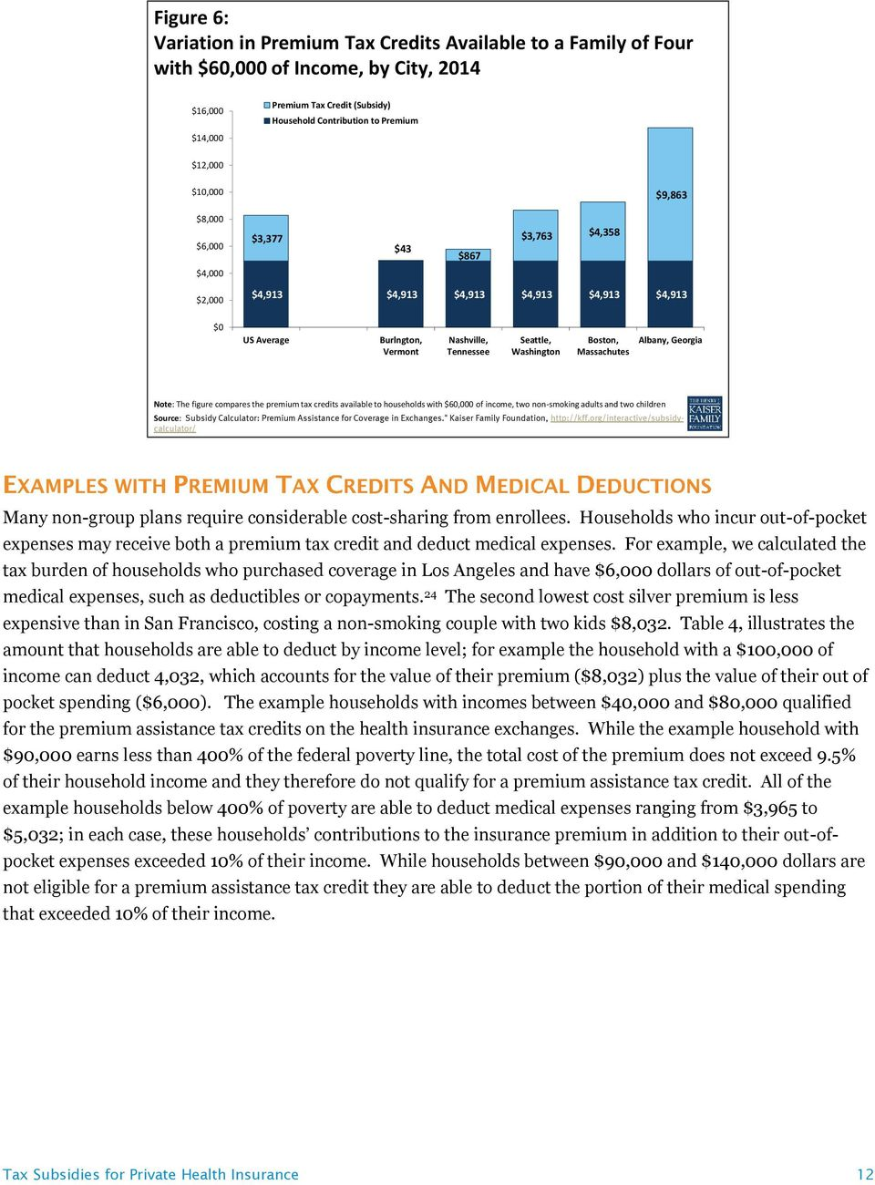 Massachutes Albany, Georgia Note: The figure compares the premium tax credits available to households with $60,000 of income, two non-smoking adults and two children Source: Subsidy Calculator: