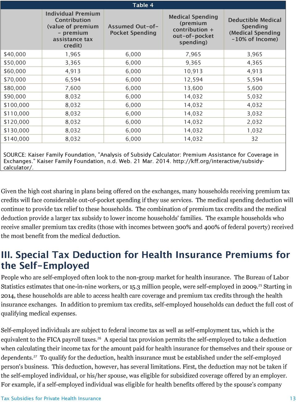 "Foundation, ""Analysis of Subsidy Calculator: Premium Assistance for Coverage in Exchanges."" Kaiser Family Foundation, n.d. Web. 21 Mar. 2014. http://kff.org/interactive/subsidycalculator/."
