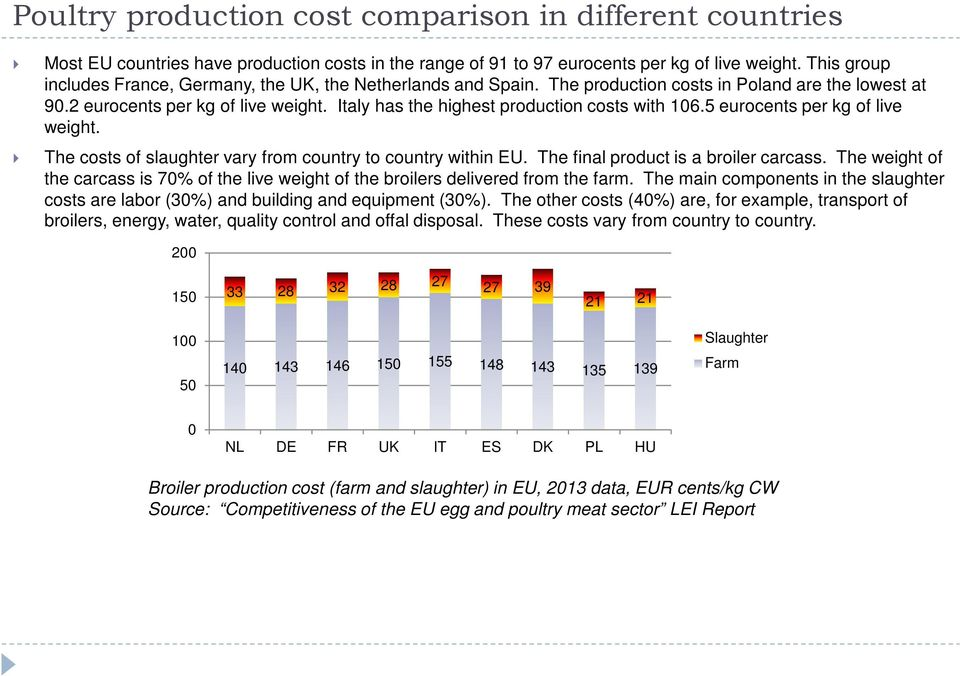 Italy has the highest production costs with 16.5 eurocents per kg of live weight. The costs of slaughter vary from country to country within EU. The final product is a broiler carcass.