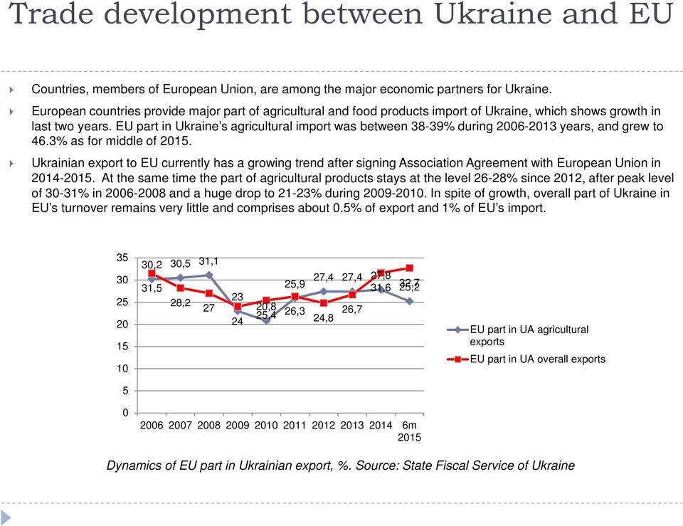 EU part in Ukraine s agricultural import was between 38-39% during 26-213 years, and grew to 46.3% as for middle of 215.