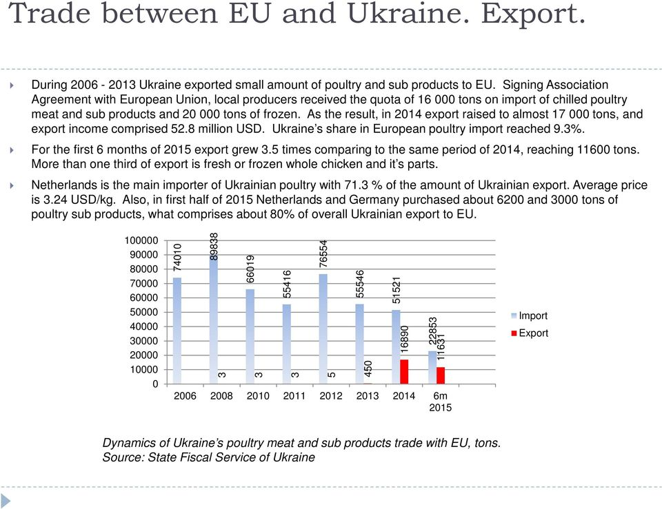 As the result, in 214 export raised to almost 17 tons, and export income comprised 52.8 million USD. Ukraine s share in European poultry import reached 9.3%.
