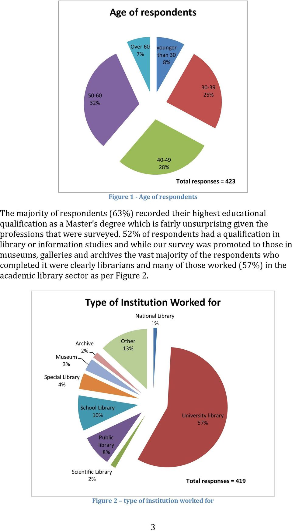 52% of respondents had a qualification in library or information studies and while our survey was promoted to those in museums, galleries and archives the vast majority of the respondents who