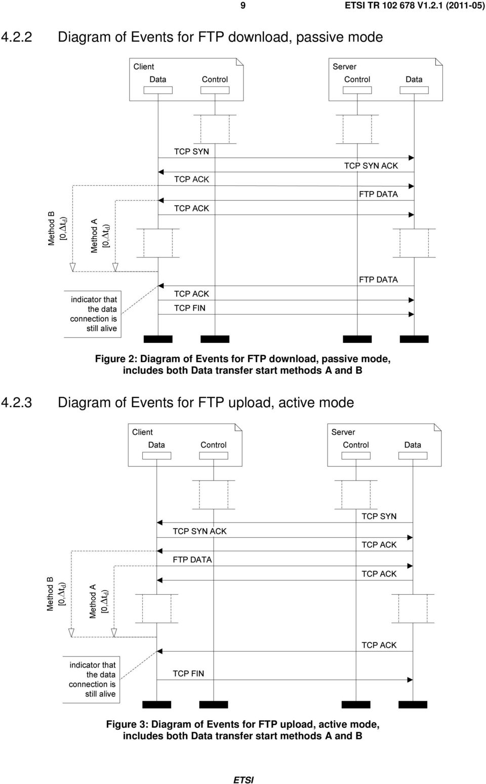 1 (2011-05) 4.2.2 Diagram of Events for FTP download, passive mode Client Server Data Control Control Data TCP SYN TCP SYN ACK FTP DATA FTP DATA