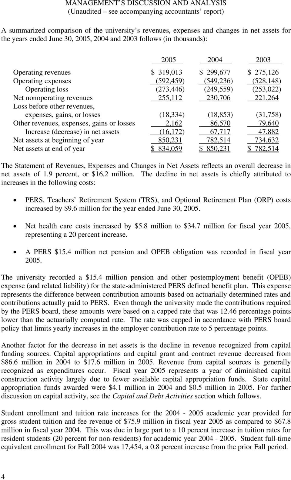 (253,022) Net nonoperating revenues 255,112 230,706 221,264 Loss before other revenues, expenses, gains, or losses (18,334) (18,853) (31,758) Other revenues, expenses, gains or losses 2,162 86,570