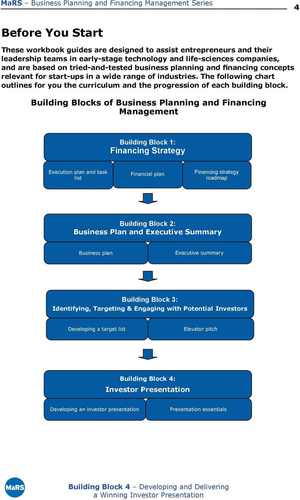 Building Blocks of Business Planning and Financing Management Building Block 1: Financing Strategy Execution plan and task list Financial plan Financing strategy roadmap Building Block 2: Business