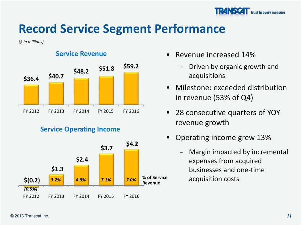 2014 FY 2015 FY 2016 $(0.2) Service Operating Income $4.2 $3.7 $2.4 $1.3 3.2% 4.9% 7.1% 7.0% (0.