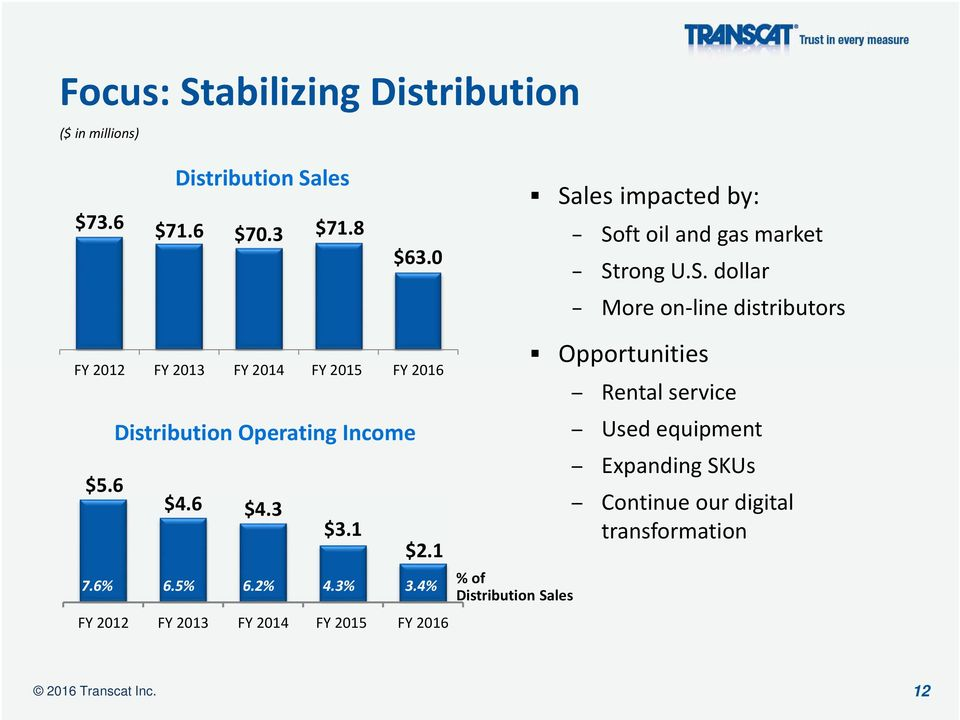 6 Distribution Operating Income $4.6 $4.3 $3.1 $2.1 7.6% 6.5% 6.2% 4.3% 3.