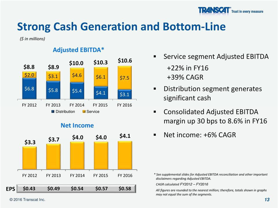 0 $4.1 Service segment Adjusted EBITDA +22% in FY16 +39% CAGR Distribution segment generates significant cash Consolidated Adjusted EBITDA margin up 30 bps to 8.