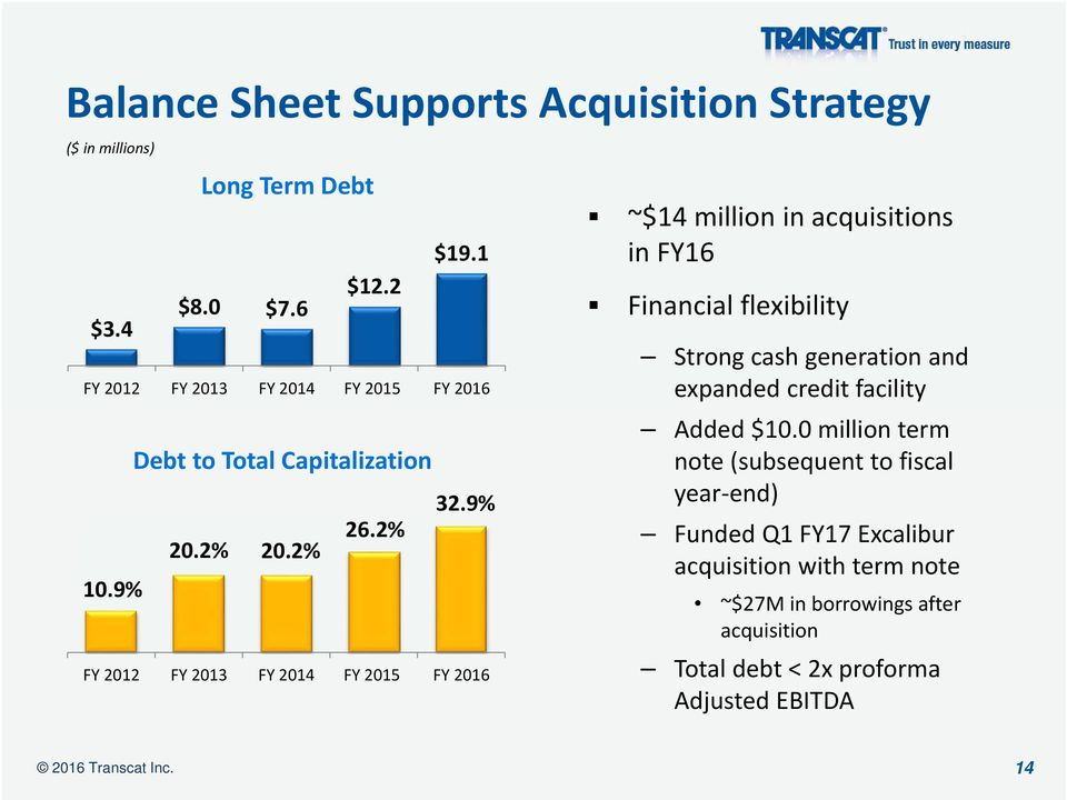 9% FY 2012 FY 2013 FY 2014 FY 2015 FY 2016 ~$14 million in acquisitions in FY16 Financial flexibility Strong cash generation and