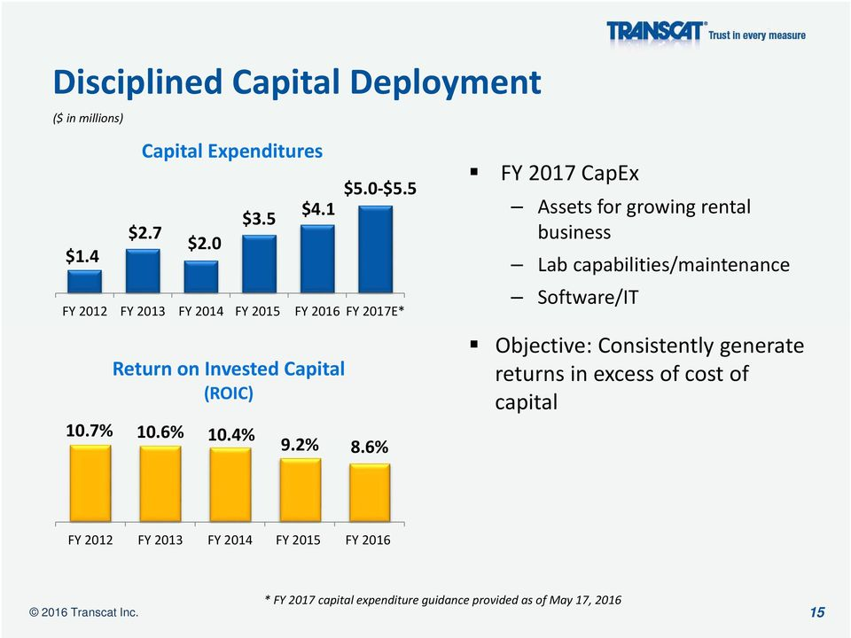 6% FY 2017 CapEx Assets for growing rental business Lab capabilities/maintenance Software/IT Objective: Consistently