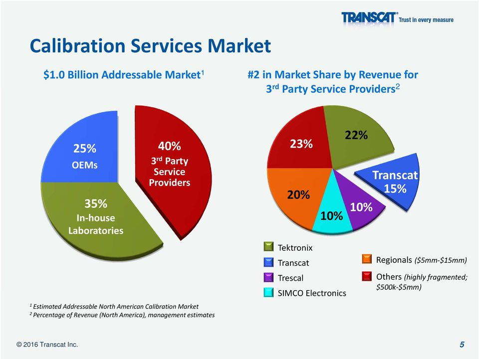 house Laboratories 40% 3 rd Party Service Providers 1 Estimated Addressable North American Calibration Market 2