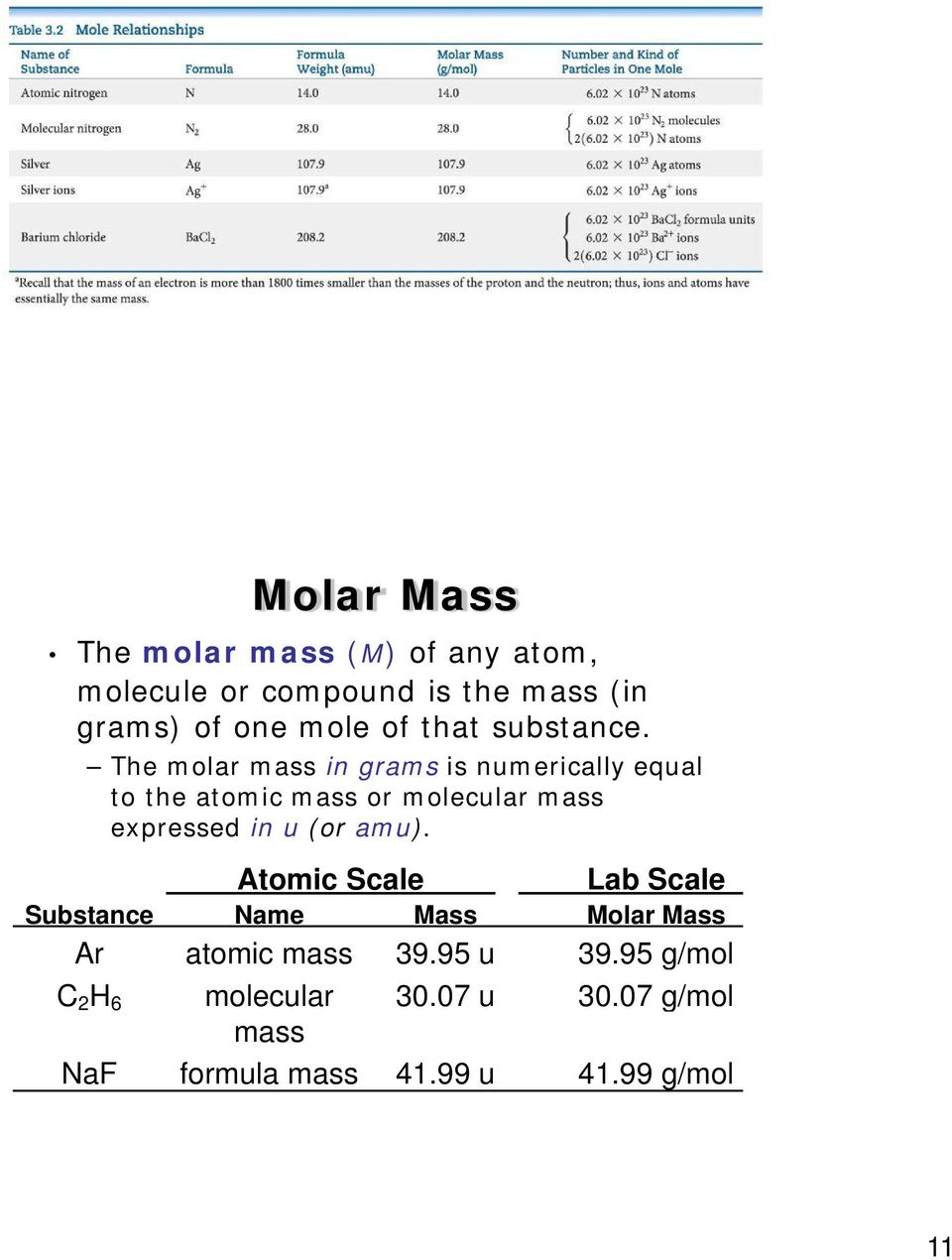 The molar mass in grams is numerically equal to the atomic mass or molecular mass expressed in u