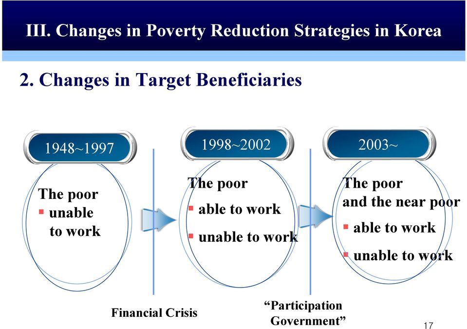 Changes in Target Beneficiaries 1948~1997 1998~2002 2003~ The poor unable to work