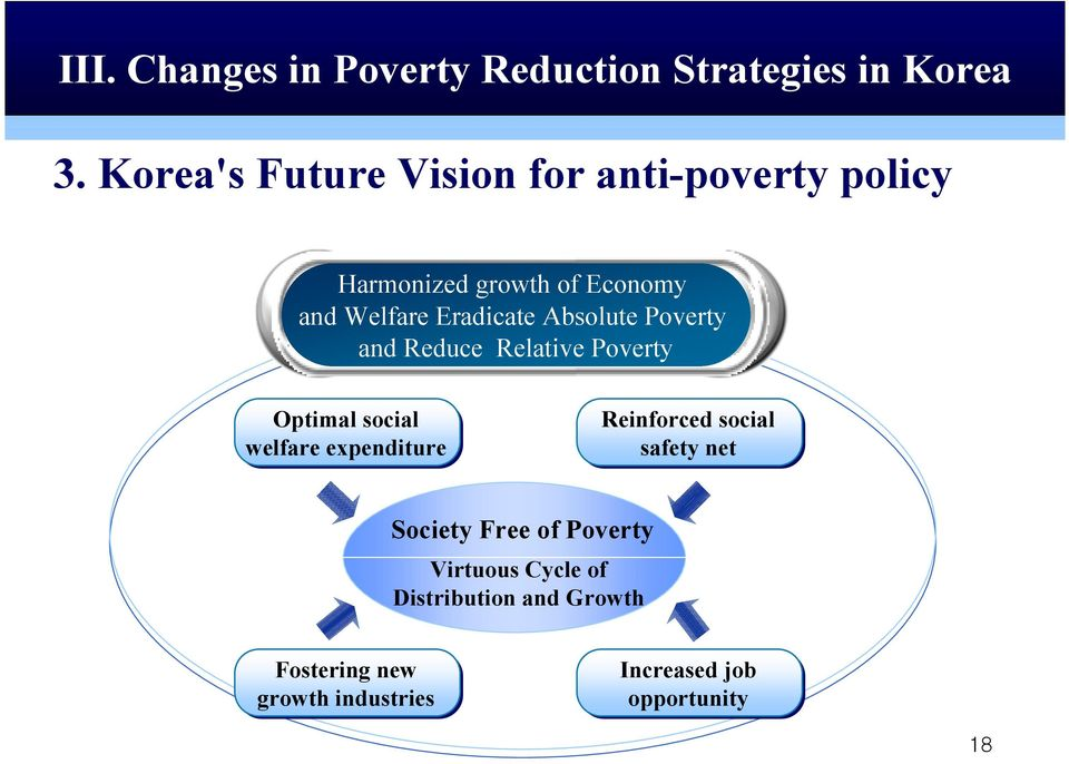 Absolute Poverty and Reduce Relative Poverty Optimal social welfare expenditure Reinforced social