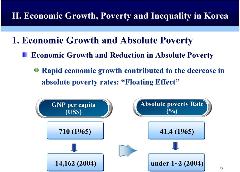 Poverty Rapid economic growth contributed to the decrease in absolute poverty rates:
