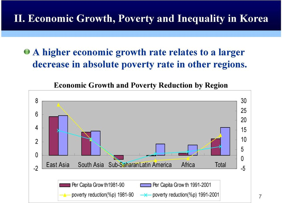 Economic Growth and Poverty Reduction by Region 8 6 4 2 0-2 East Asia South Asia Sub-SaharanLatin